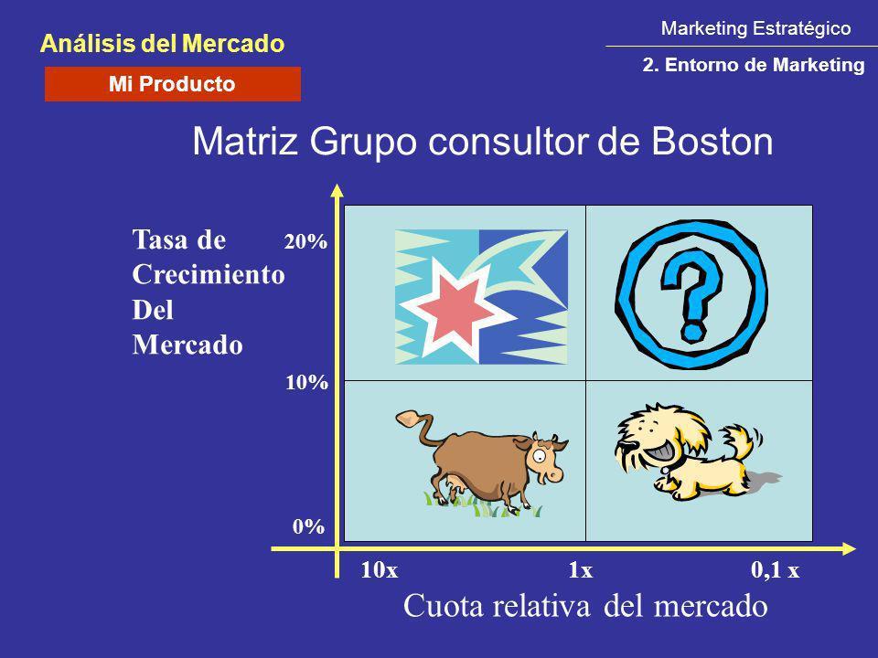 Marketing Estratégico Análisis del Mercado 2. Entorno de Marketing Matriz Grupo consultor de Boston 10x 1x 0,1 x Cuota relativa del mercado Tasa de 20