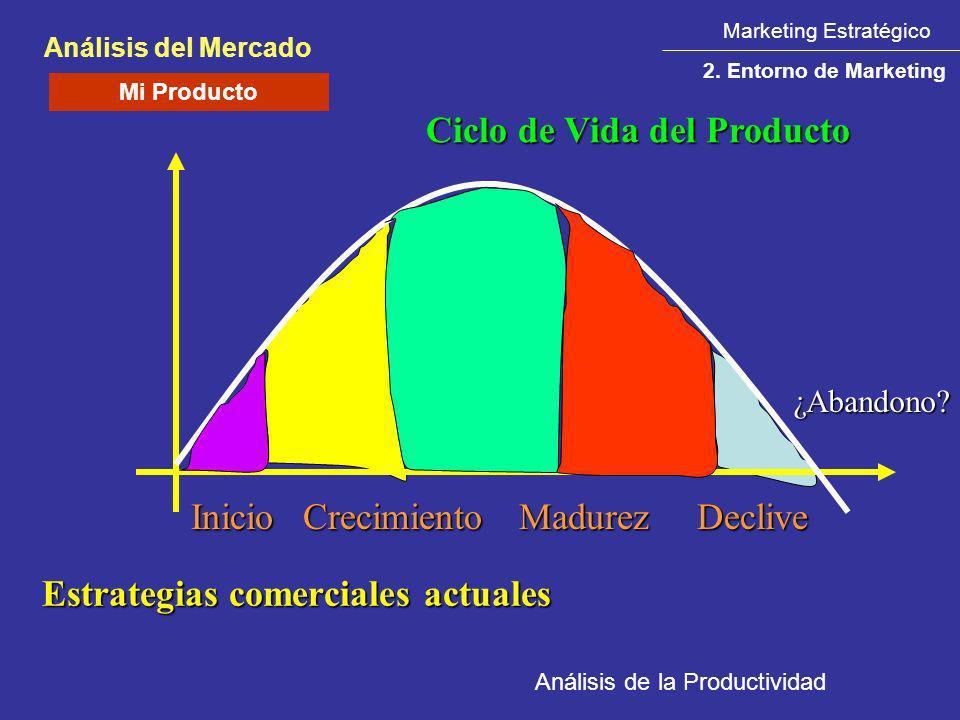 Marketing Estratégico Análisis del Mercado 2. Entorno de Marketing Ciclo de Vida del Producto InicioCrecimientoMadurezDeclive ¿Abandono? Estrategias c