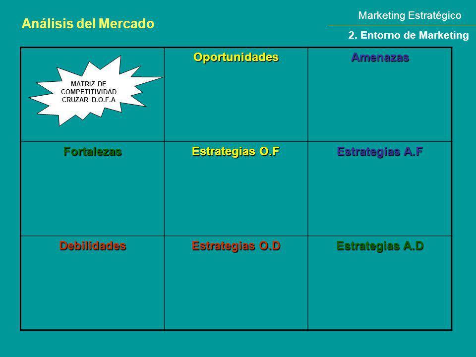 Marketing Estratégico Análisis del Mercado 2. Entorno de Marketing OportunidadesAmenazas Fortalezas Estrategias O.F Estrategias A.F Debilidades Estrat