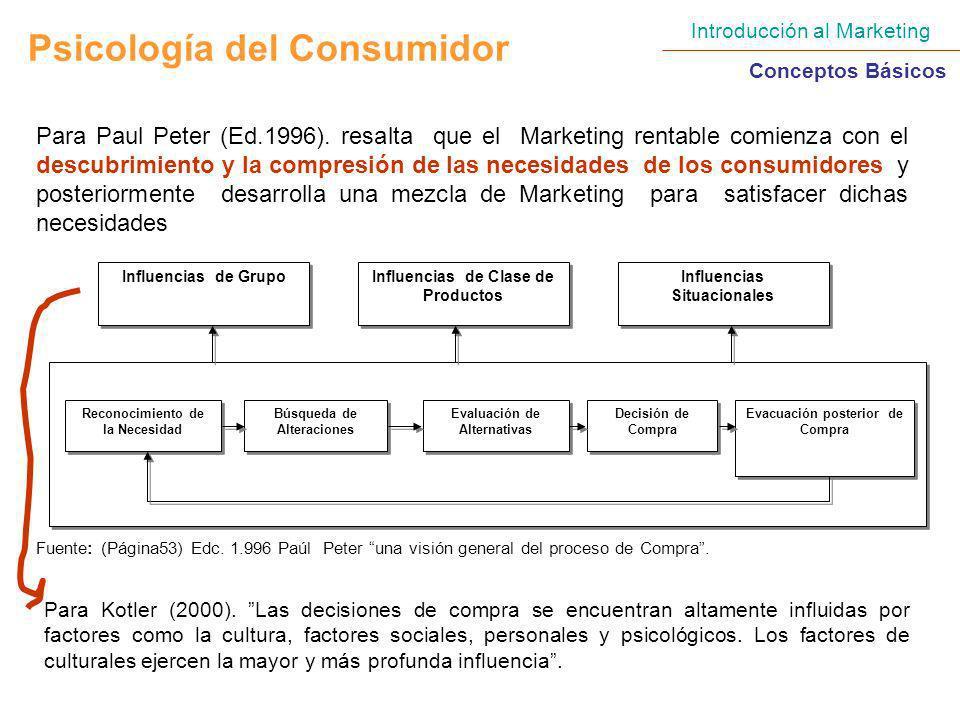 Introducción al Marketing Conceptos Básicos Psicología del Consumidor Para Paul Peter (Ed.1996). resalta que el Marketing rentable comienza con el des