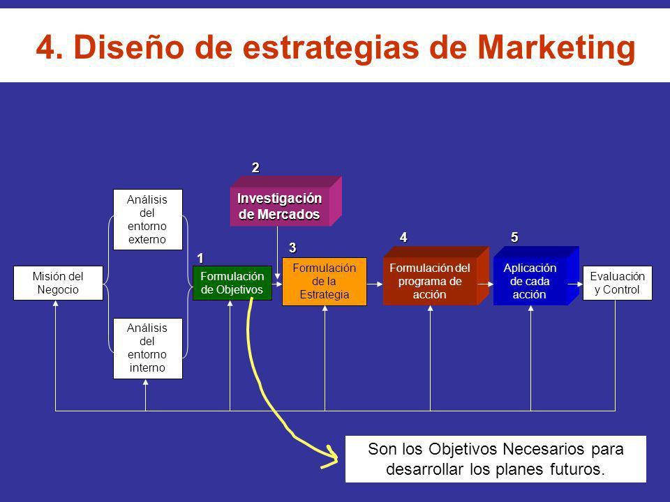 4. Diseño de estrategias de Marketing Misión del Negocio Análisis del entorno externo Análisis del entorno interno Formulación de Objetivos Formulació