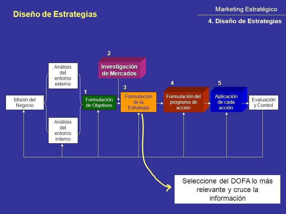 Misión del Negocio Análisis del entorno externo Análisis del entorno interno Formulación de Objetivos Formulación de la Estrategia Formulación del pro