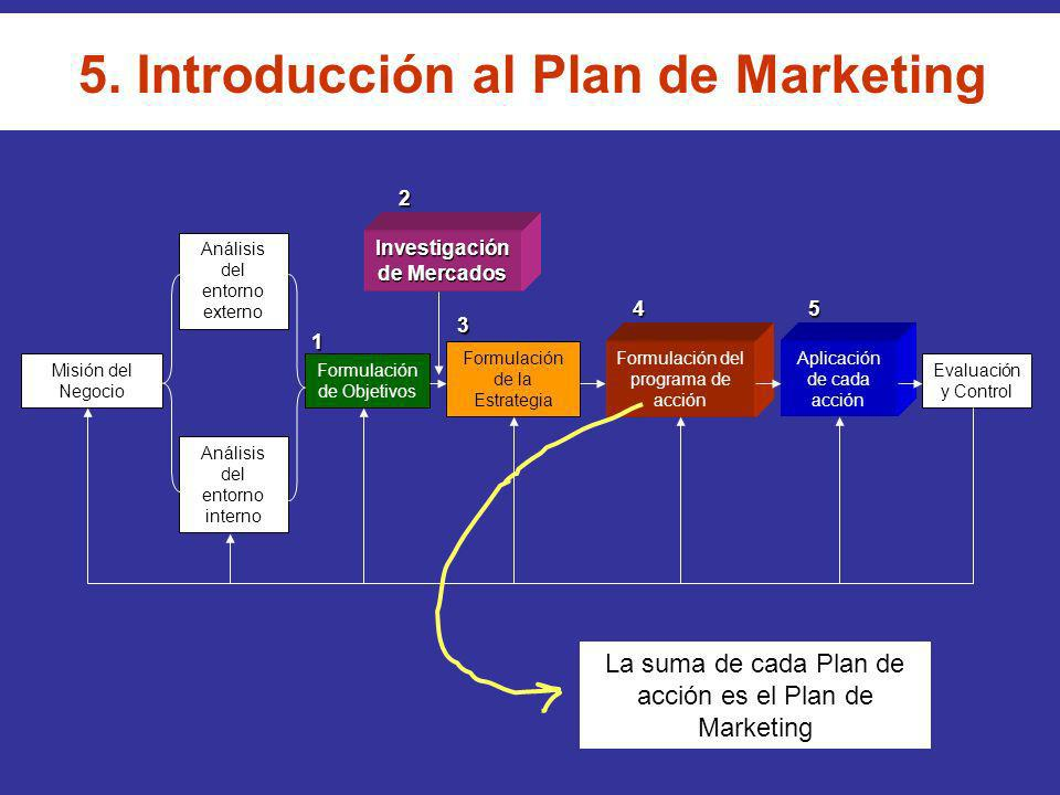 5. Introducción al Plan de Marketing Misión del Negocio Análisis del entorno externo Análisis del entorno interno Formulación de Objetivos Formulación