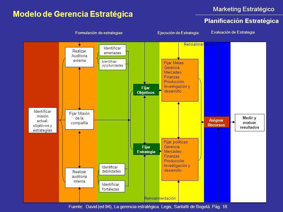 Marketing Estratégico Planificación Estratégica Modelo de Gerencia Estratégica Evaluación de Estrategia Identificar misión actual, objetivos y estrate