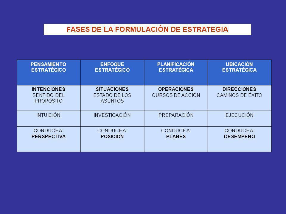 PENSAMIENTO ESTRATÉGICO ENFOQUE ESTRATÉGICO PLANIFICACIÓN ESTRATÉGICA UBICACIÓN ESTRATÉGICA INTENCIONES SENTIDO DEL PROPÓSITO SITUACIONES ESTADO DE LO