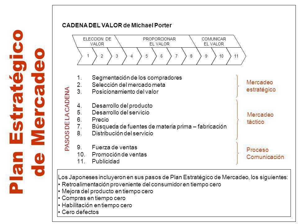 Plan Estratégico de Mercadeo 234567891011 ELECCION DE VALOR PROPORCIONAR EL VALOR COMUNICAR EL VALOR 1 CADENA DEL VALOR de Michael Porter 1.Segmentaci