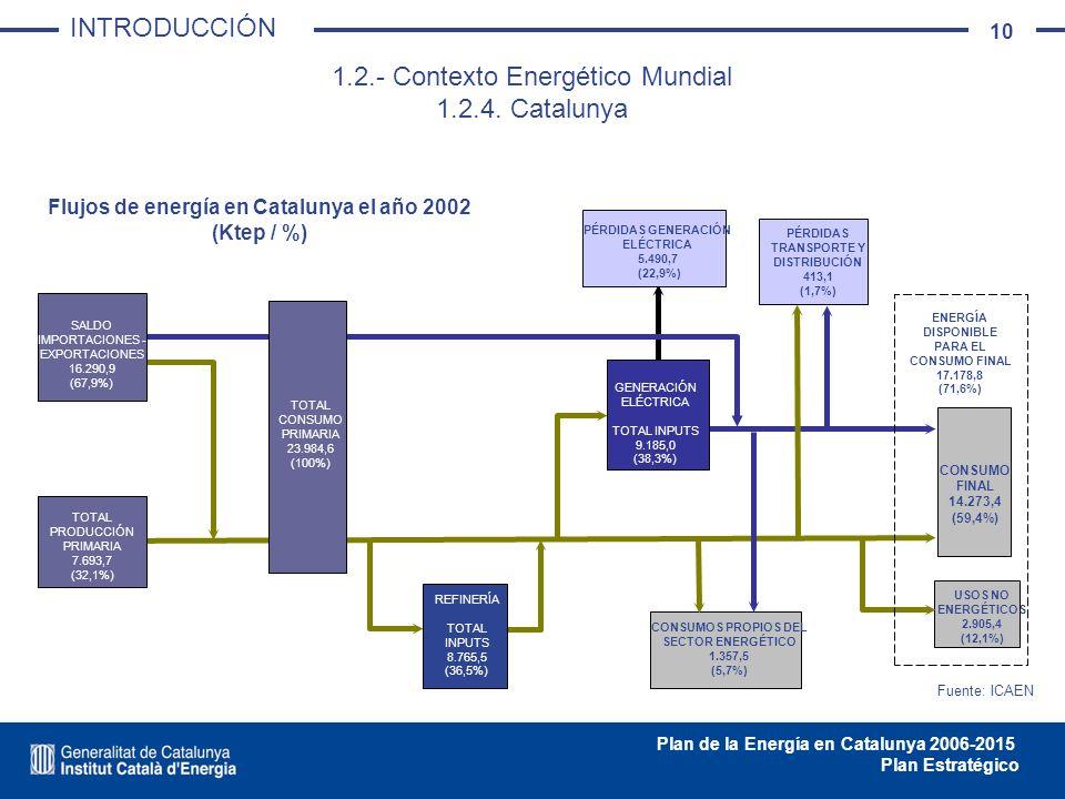 10 Plan de la Energía en Catalunya 2006-2015 Plan Estratégico PÉRDIDAS GENERACIÓN ELÉCTRICA 5.490,7 (22,9%) PÉRDIDAS TRANSPORTE Y DISTRIBUCIÓN 413,1 (