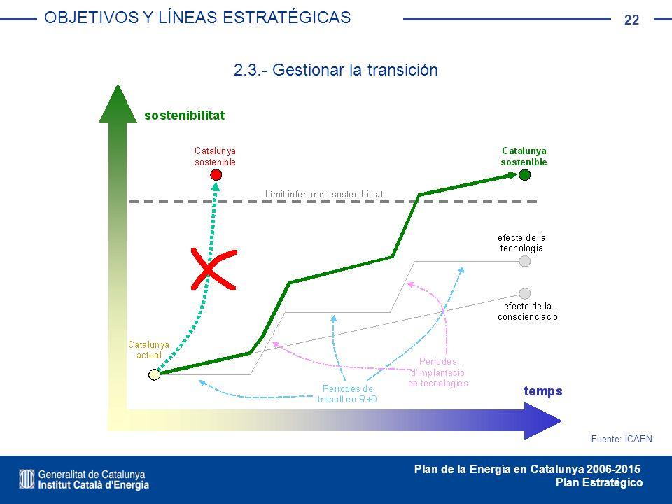 22 Plan de la Energía en Catalunya 2006-2015 Plan Estratégico 2.3.- Gestionar la transición Fuente: ICAEN OBJETIVOS Y LÍNEAS ESTRATÉGICAS