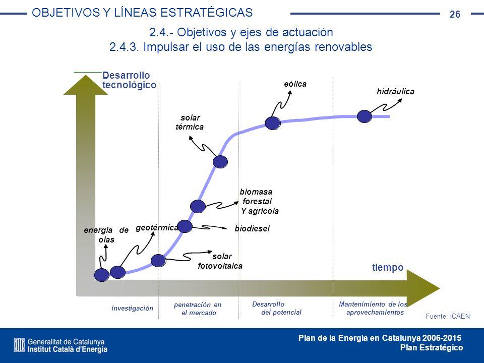 26 Plan de la Energía en Catalunya 2006-2015 Plan Estratégico 2.4.- Objetivos y ejes de actuación 2.4.3. Impulsar el uso de las energías renovables ti