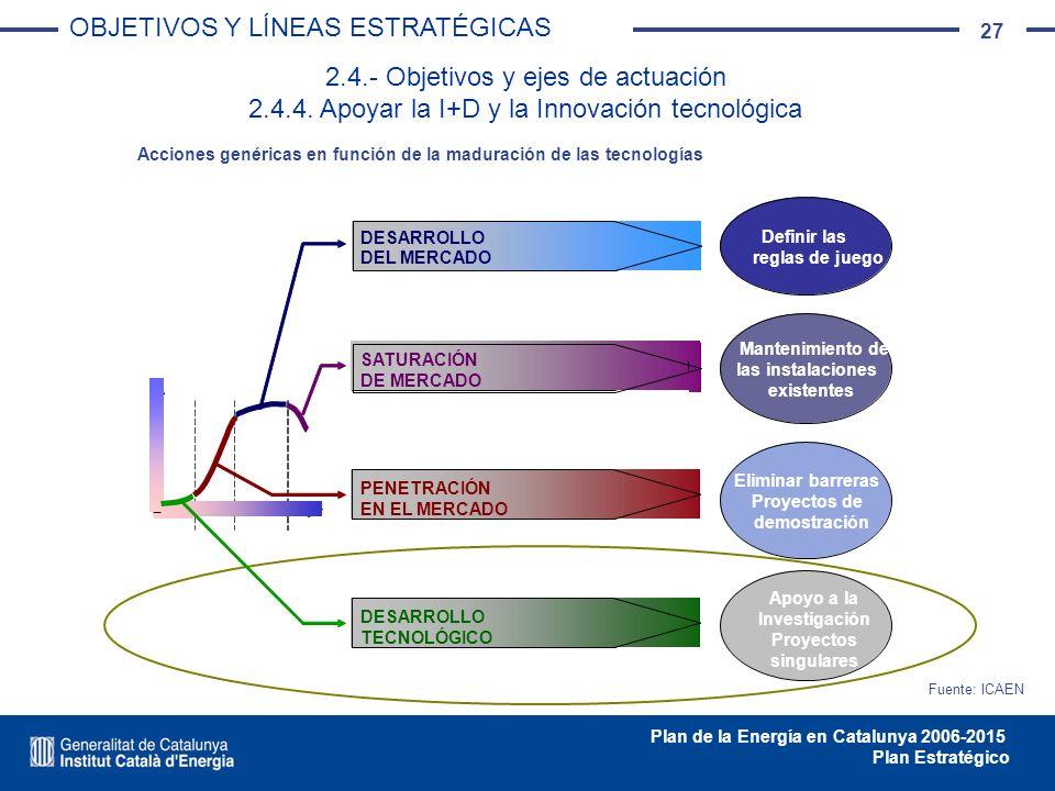 27 Plan de la Energía en Catalunya 2006-2015 Plan Estratégico 2.4.- Objetivos y ejes de actuación 2.4.4. Apoyar la I+D y la Innovación tecnológica OBJ