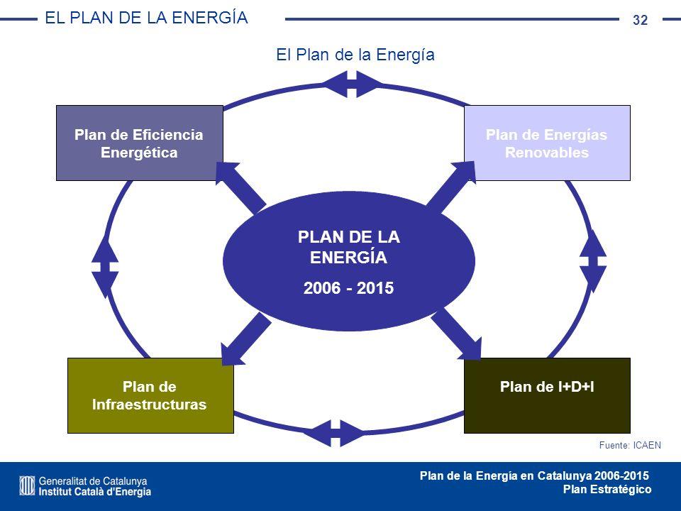 32 Plan de la Energía en Catalunya 2006-2015 Plan Estratégico PLAN DE LA ENERGÍA 2006 - 2015 Plan de Eficiencia Energética Plan de Energías Renovables