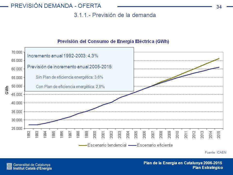 34 Plan de la Energía en Catalunya 2006-2015 Plan Estratégico 3.1.1.- Previsión de la demanda PREVISIÓN DEMANDA - OFERTA Fuente: ICAEN Incremento anua