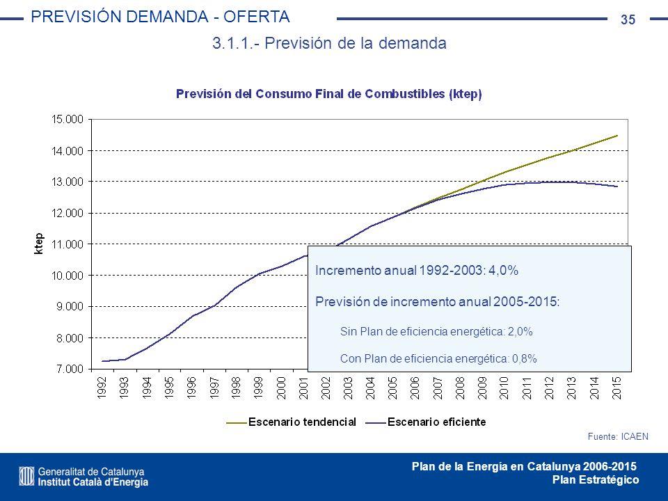 35 Plan de la Energía en Catalunya 2006-2015 Plan Estratégico 3.1.1.- Previsión de la demanda PREVISIÓN DEMANDA - OFERTA Fuente: ICAEN Incremento anua
