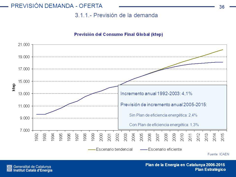 36 Plan de la Energía en Catalunya 2006-2015 Plan Estratégico 3.1.1.- Previsión de la demanda PREVISIÓN DEMANDA - OFERTA Fuente: ICAEN Incremento anua