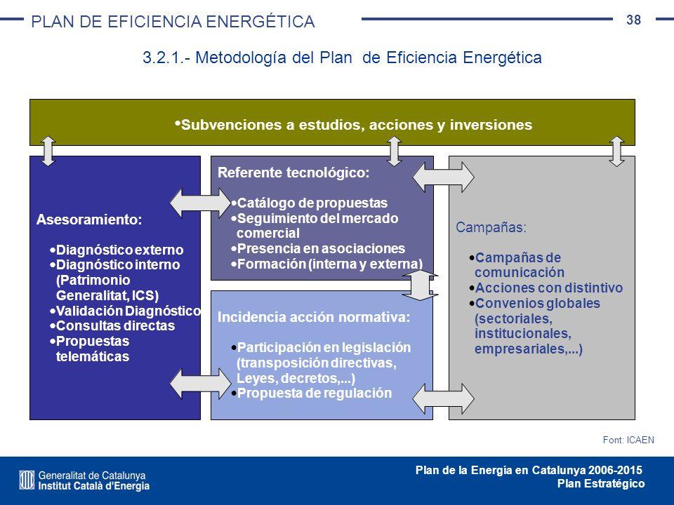 38 Plan de la Energía en Catalunya 2006-2015 Plan Estratégico 3.2.1.- Metodología del Plan de Eficiencia Energética PLAN DE EFICIENCIA ENERGÉTICA Ases