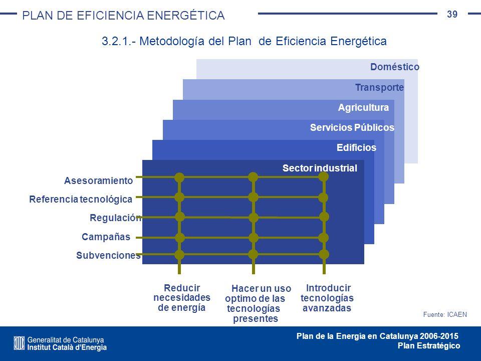 39 Plan de la Energía en Catalunya 2006-2015 Plan Estratégico Fuente: ICAEN Doméstico Transporte Agricultura Servicios Públicos Edificios Sector indus