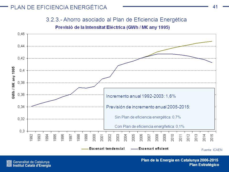 41 Plan de la Energía en Catalunya 2006-2015 Plan Estratégico Fuente: ICAEN Incremento anual 1992-2003: 1,6% Previsión de incremento anual 2005-2015: