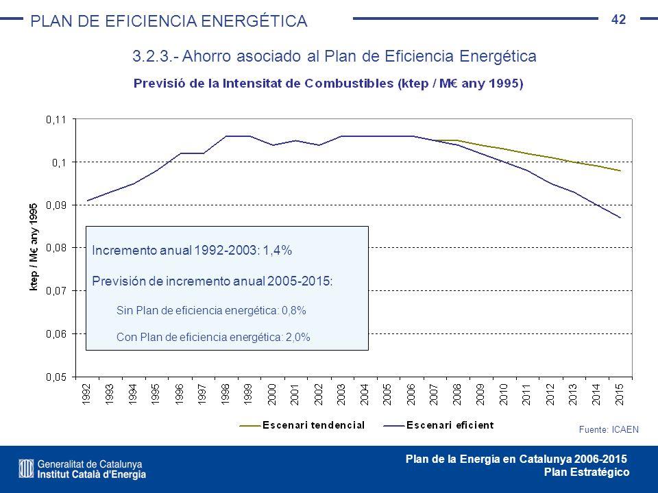 42 Plan de la Energía en Catalunya 2006-2015 Plan Estratégico Fuente: ICAEN Incremento anual 1992-2003: 1,4% Previsión de incremento anual 2005-2015: