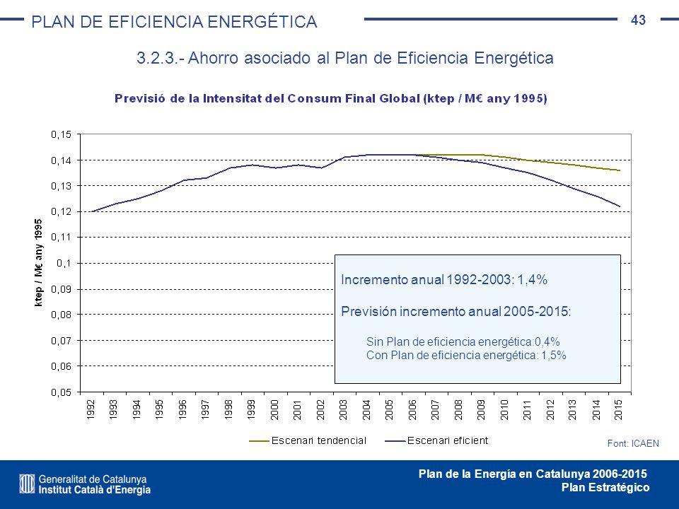 43 Plan de la Energía en Catalunya 2006-2015 Plan Estratégico Font: ICAEN Incremento anual 1992-2003: 1,4% Previsión incremento anual 2005-2015: Sin P