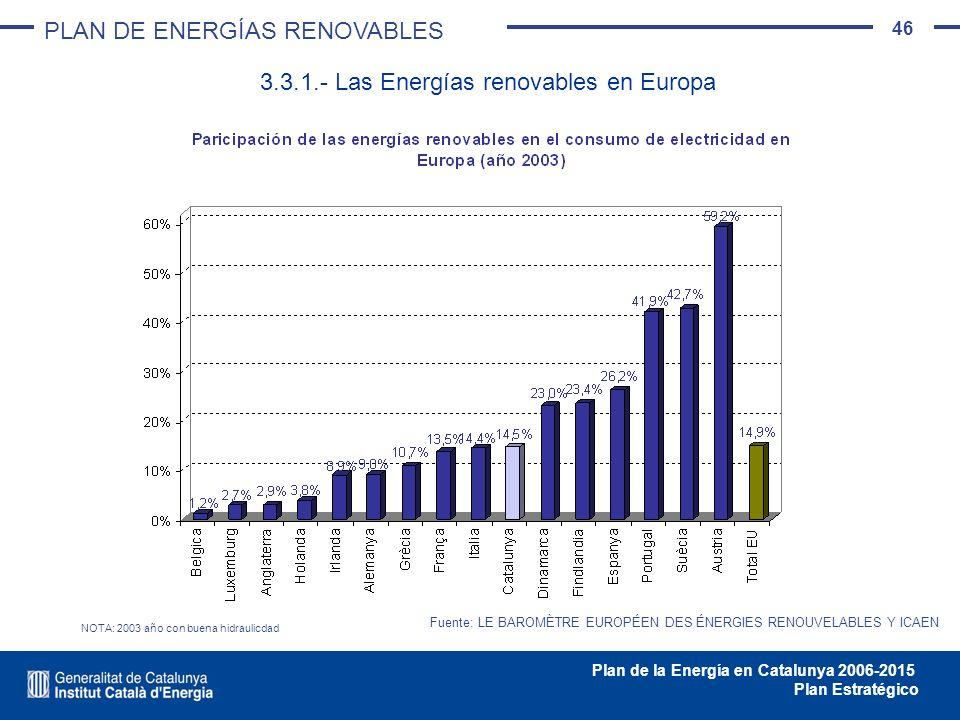 46 Plan de la Energía en Catalunya 2006-2015 Plan Estratégico 3.3.1.- Las Energías renovables en Europa Fuente: LE BAROMÈTRE EUROPÉEN DES ÉNERGIES REN