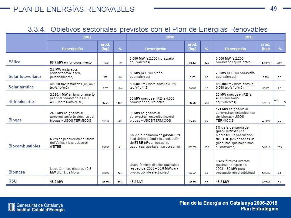 49 Plan de la Energía en Catalunya 2006-2015 Plan Estratégico 3.3.4.- Objetivos sectoriales previstos con el Plan de Energías Renovables 200320102015