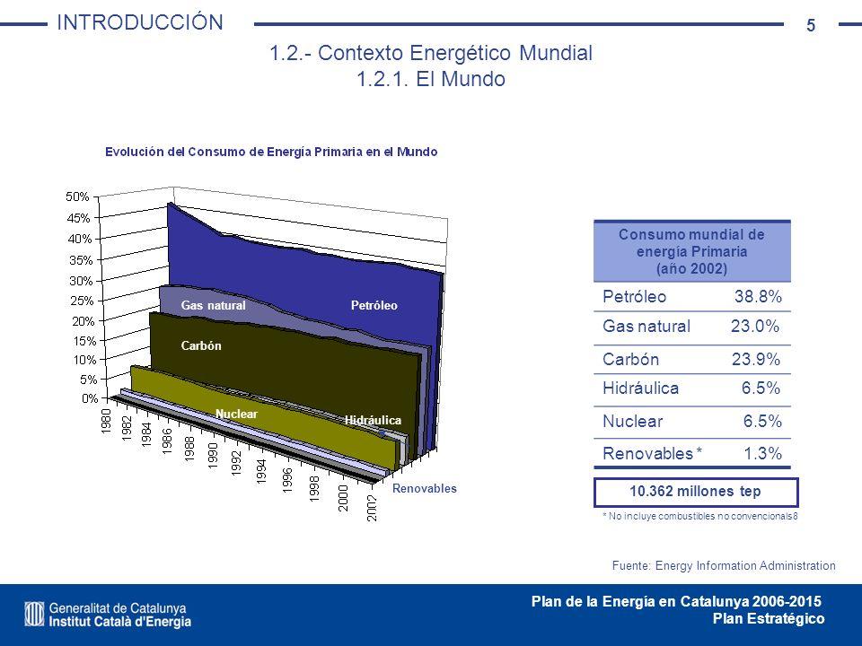 5 Plan de la Energía en Catalunya 2006-2015 Plan Estratégico Petróleo Renovables Gas natural Nuclear Carbón Hidráulica 1.2.- Contexto Energético Mundi
