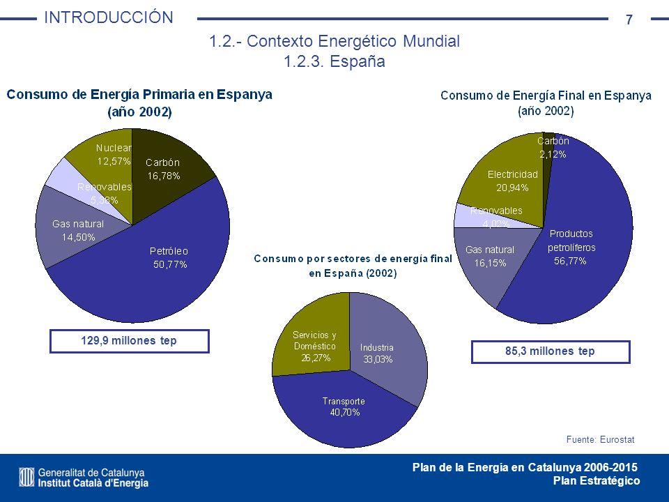 7 Plan de la Energía en Catalunya 2006-2015 Plan Estratégico 1.2.- Contexto Energético Mundial 1.2.3. España Fuente: Eurostat 85,3 millones tep 129,9