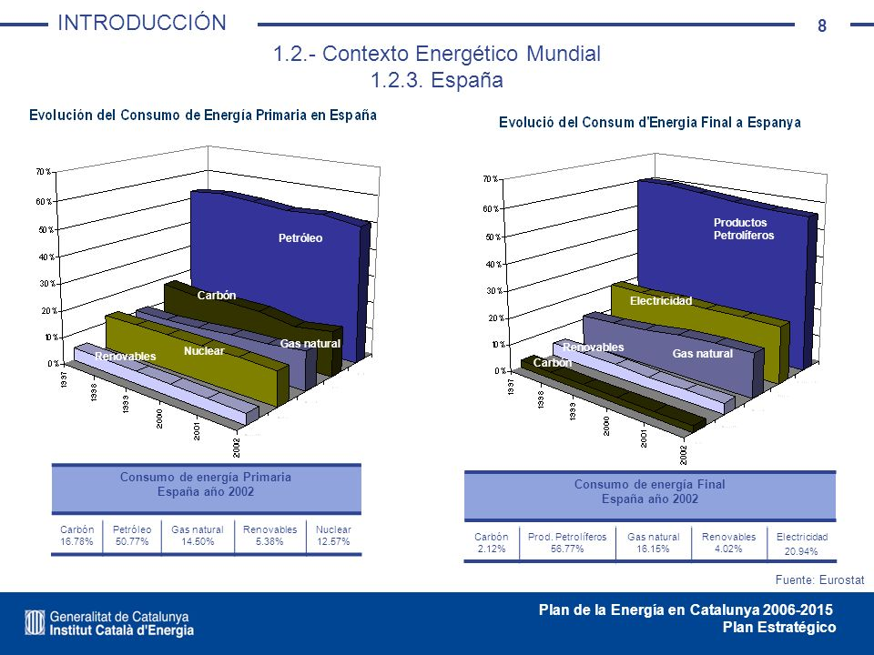 8 Plan de la Energía en Catalunya 2006-2015 Plan Estratégico 1.2.- Contexto Energético Mundial 1.2.3. España Fuente: Eurostat Petróleo Carbón Gas natu