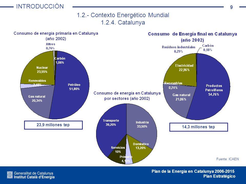 10 Plan de la Energía en Catalunya 2006-2015 Plan Estratégico PÉRDIDAS GENERACIÓN ELÉCTRICA 5.490,7 (22,9%) PÉRDIDAS TRANSPORTE Y DISTRIBUCIÓN 413,1 (1,7%) CONSUMOS PROPIOS DEL SECTOR ENERGÉTICO 1.357,5 (5,7%) REFINERÍA TOTAL INPUTS 8.765,5 (36,5%) GENERACIÓN ELÉCTRICA TOTAL INPUTS 9.185,0 (38,3%) TOTAL CONSUMO PRIMARIA 23.984,6 (100%) USOS NO ENERGÉTICOS 2.905,4 (12,1%) CONSUMO FINAL 14.273,4 (59,4%) ENERGÍA DISPONIBLE PARA EL CONSUMO FINAL 17.178,8 (71,6%) TOTAL PRODUCCIÓN PRIMARIA 7.693,7 (32,1%) SALDO IMPORTACIONES - EXPORTACIONES 16.290,9 (67,9%) Flujos de energía en Catalunya el año 2002 (Ktep / %) 1.2.- Contexto Energético Mundial 1.2.4.