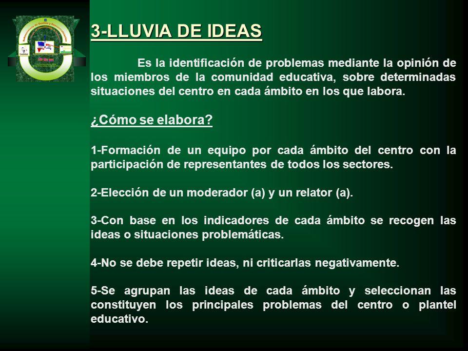 3-LLUVIA DE IDEAS Es la identificación de problemas mediante la opinión de los miembros de la comunidad educativa, sobre determinadas situaciones del