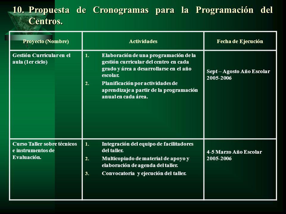 10.Propuesta de Cronogramas para la Programación del Centros. Proyecto (Nombre)ActividadesFecha de Ejecución Gestión Curricular en el aula (1er ciclo)