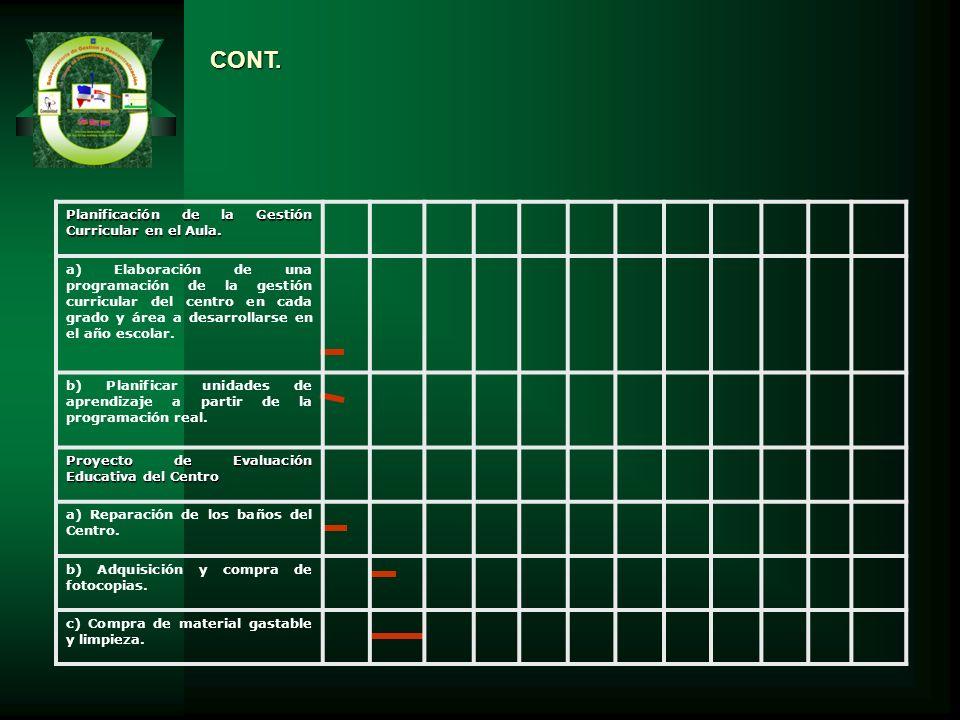 Planificación de la Gestión Curricular en el Aula. a) Elaboración de una programación de la gestión curricular del centro en cada grado y área a desar