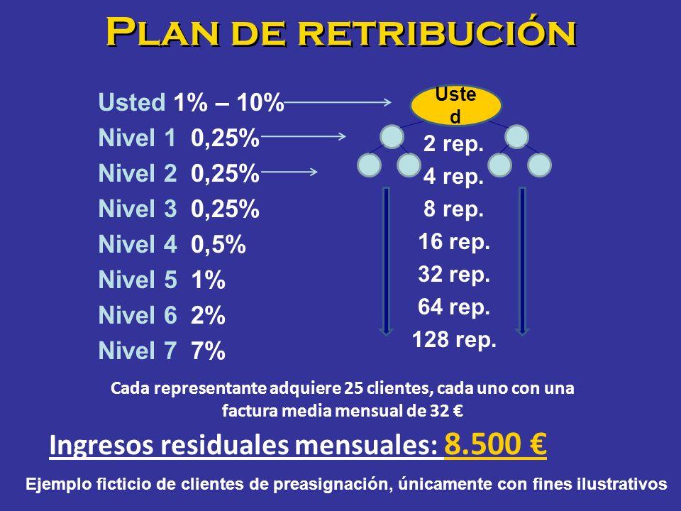 Plan de retribución 2 rep. 4 rep. 8 rep. 16 rep. 32 rep. 64 rep. 128 rep. Uste d Usted 1% – 10% Nivel 1 0,25% Nivel 2 0,25% Nivel 3 0,25% Nivel 4 0,5%