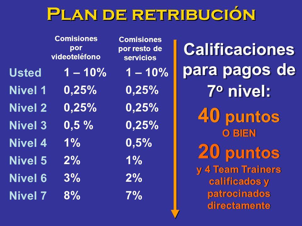 Plan de retribución Calificaciones para pagos de 7 o nivel: 40 puntos O BIEN 20 puntos y 4 Team Trainers calificados y patrocinados directamente 40 pu