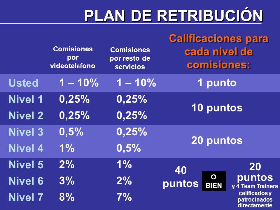 PLAN DE RETRIBUCIÓN Calificaciones para cada nivel de comisiones: Usted Nivel 1 Nivel 2 Nivel 3 Nivel 4 Nivel 5 Nivel 6 Nivel 7 1 – 10% 0,25% 0,5% 1%