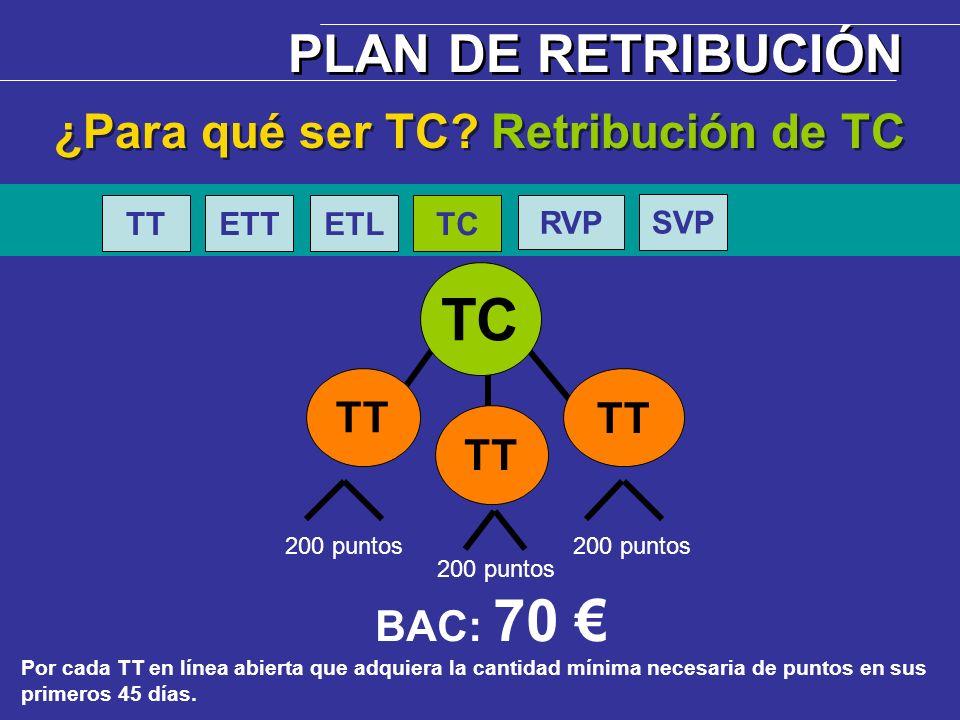 BAC: 70 Por cada TT en línea abierta que adquiera la cantidad mínima necesaria de puntos en sus primeros 45 días. TC TT ¿Para qué ser TC? Retribución