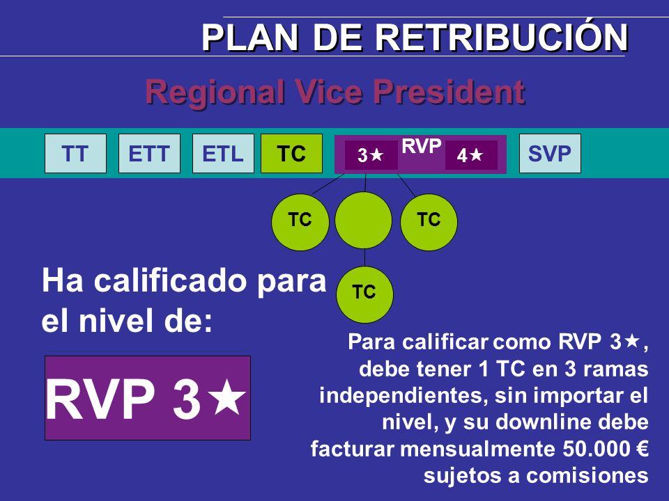 Ha calificado para el nivel de: RVP 3 TC TTETTETLTCSVP Regional Vice President PLAN DE RETRIBUCIÓN Para calificar como RVP 3, debe tener 1 TC en 3 ram