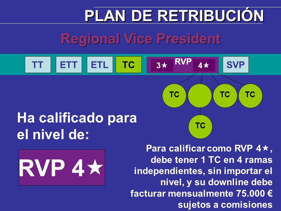 Ha calificado para el nivel de: RVP 4 TC Regional Vice President PLAN DE RETRIBUCIÓN Para calificar como RVP 4, debe tener 1 TC en 4 ramas independien