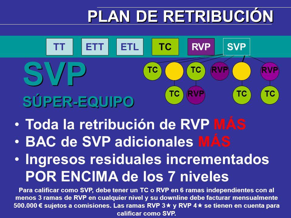 TC RVPTC RVP TC SVP SÚPER-EQUIPO SVP SÚPER-EQUIPO TTETTETLTCRVPSVP PLAN DE RETRIBUCIÓN Para calificar como SVP, debe tener un TC o RVP en 6 ramas inde