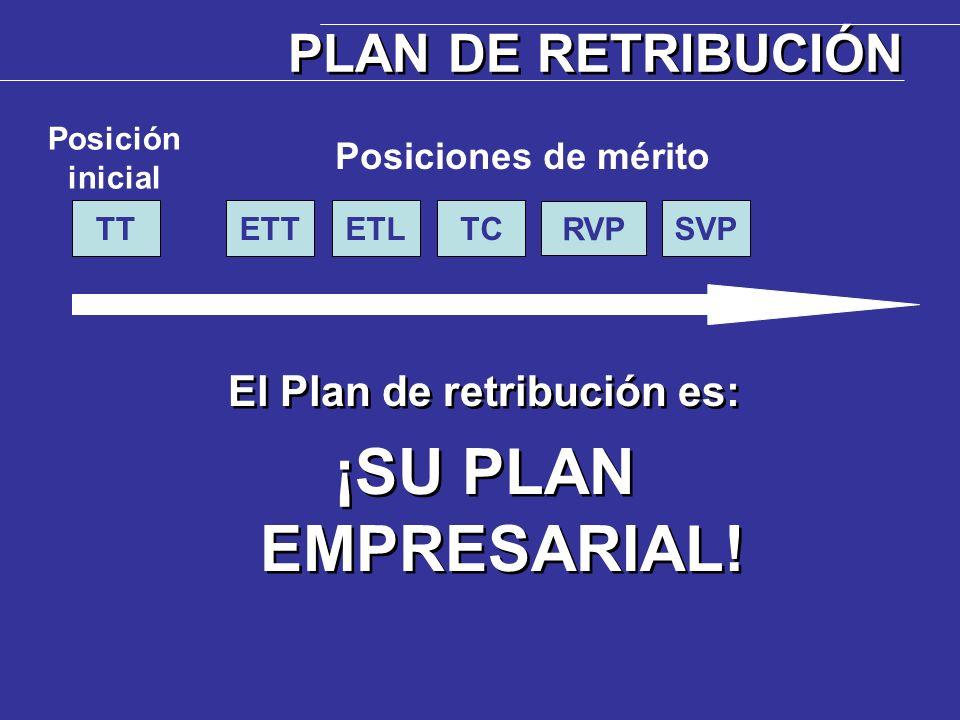 ETTTTETLTC RVP SVP Posición inicial Posiciones de mérito El Plan de retribución es: ¡SU PLAN EMPRESARIAL! El Plan de retribución es: ¡SU PLAN EMPRESAR