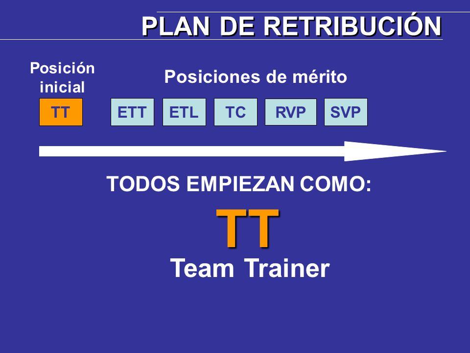 Propóngase calificar inmediatamente para la primera posición de MÉRITO:ETT Executive Team Trainer PLAN DE RETRIBUCIÓN ETTTT Posición inicial Posiciones de mérito ETLTC RVP SVP