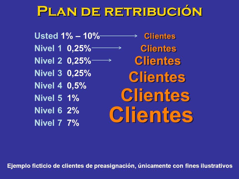 Plan de retribución Usted 1% – 10% Nivel 1 0,25% Nivel 2 0,25% Nivel 3 0,25% Nivel 4 0,5% Nivel 5 1% Nivel 6 2% Nivel 7 7% Ejemplo ficticio de cliente