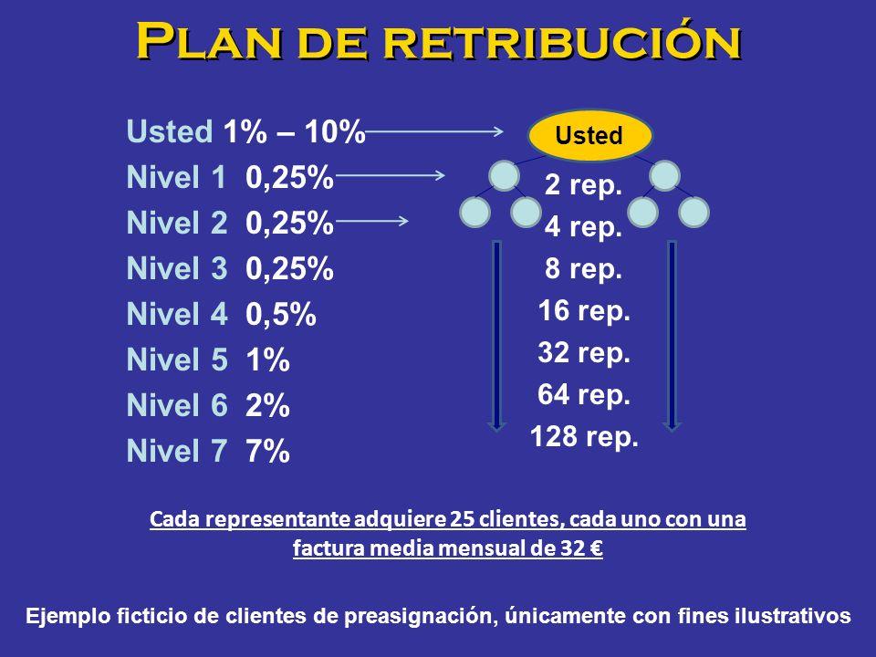 Plan de retribución 2 rep. 4 rep. 8 rep. 16 rep. 32 rep. 64 rep. 128 rep. Usted Usted 1% – 10% Nivel 1 0,25% Nivel 2 0,25% Nivel 3 0,25% Nivel 4 0,5%
