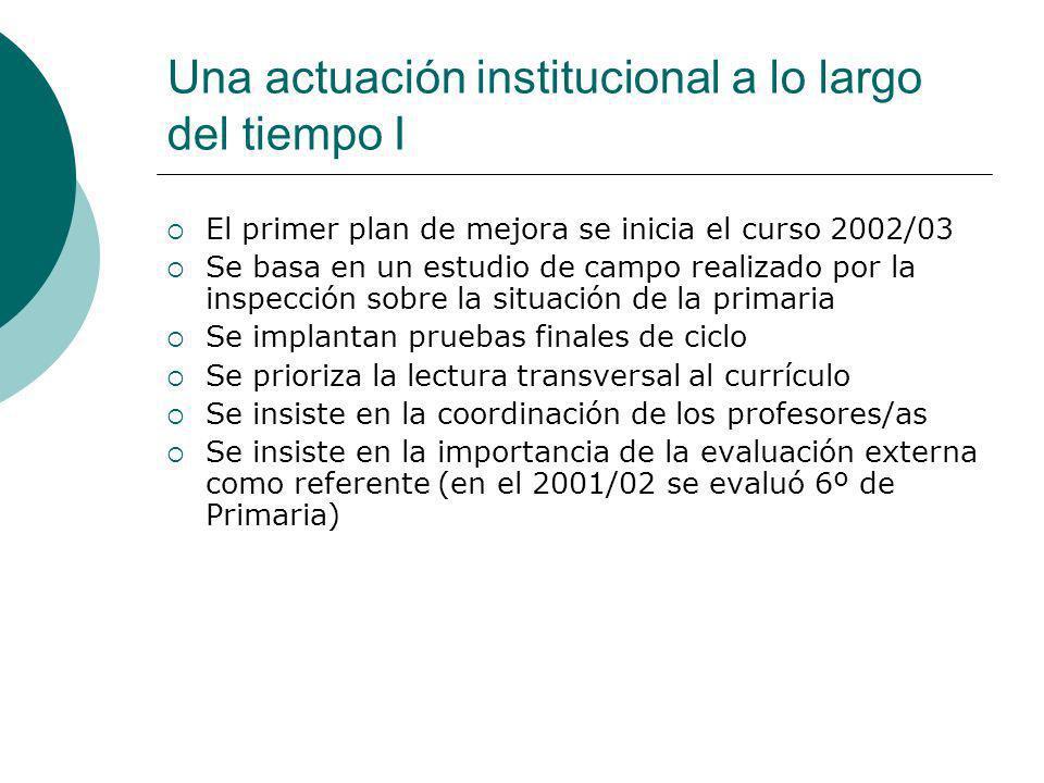 Una actuación institucional a lo largo del tiempo I El primer plan de mejora se inicia el curso 2002/03 Se basa en un estudio de campo realizado por la inspección sobre la situación de la primaria Se implantan pruebas finales de ciclo Se prioriza la lectura transversal al currículo Se insiste en la coordinación de los profesores/as Se insiste en la importancia de la evaluación externa como referente (en el 2001/02 se evaluó 6º de Primaria)