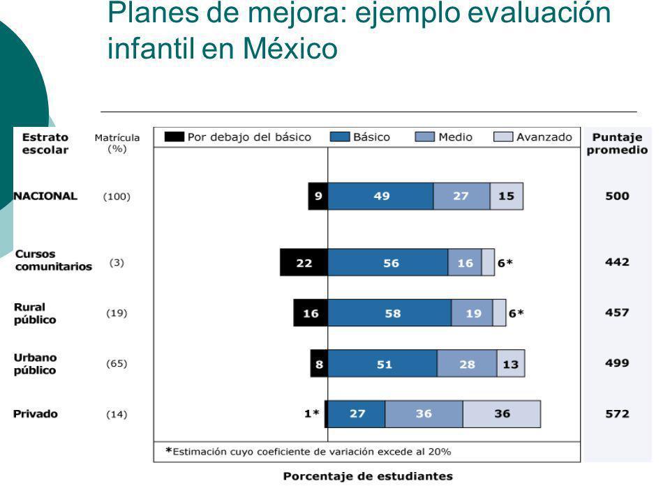Planes de mejora: ejemplo evaluación infantil en México