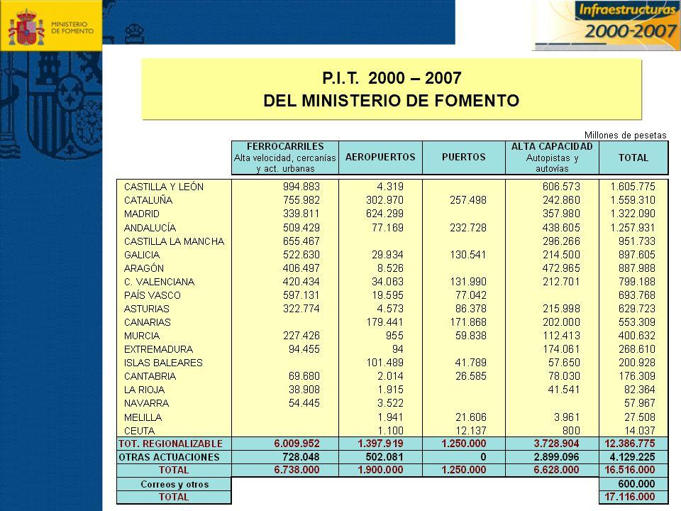 P.I.T. 2000 – 2007 DEL MINISTERIO DE FOMENTO