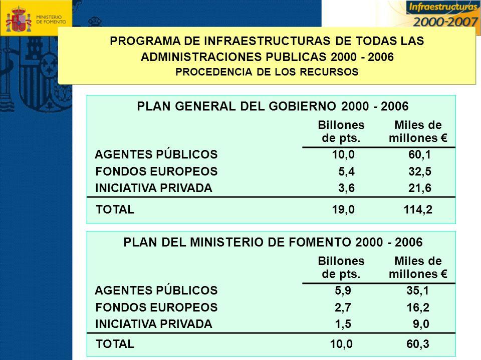 PLAN GENERAL DEL GOBIERNO 2000 - 2006 Billones de pts. Miles de millones AGENTES PÚBLICOS 10,0 60,1 FONDOS EUROPEOS 5,4 32,5 INICIATIVA PRIVADA 3,6 21