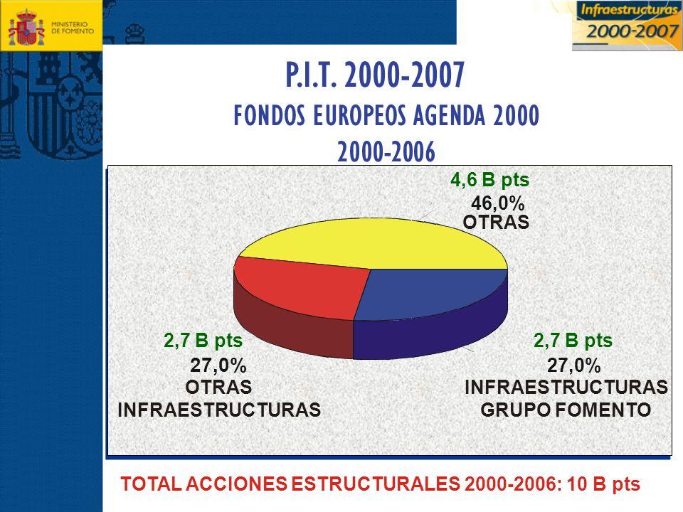 P.I.T. 2000-2007 FONDOS EUROPEOS AGENDA 2000 2000-2006 TOTAL ACCIONES ESTRUCTURALES 2000-2006: 10 B pts