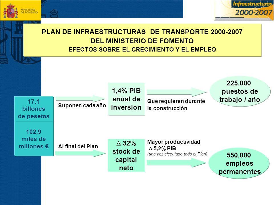 225.000 puestos de trabajo / año Al final del Plan 102,9 miles de millones 1,4% PIB anual de inversion 32% stock de capital neto 550.000 empleos perma