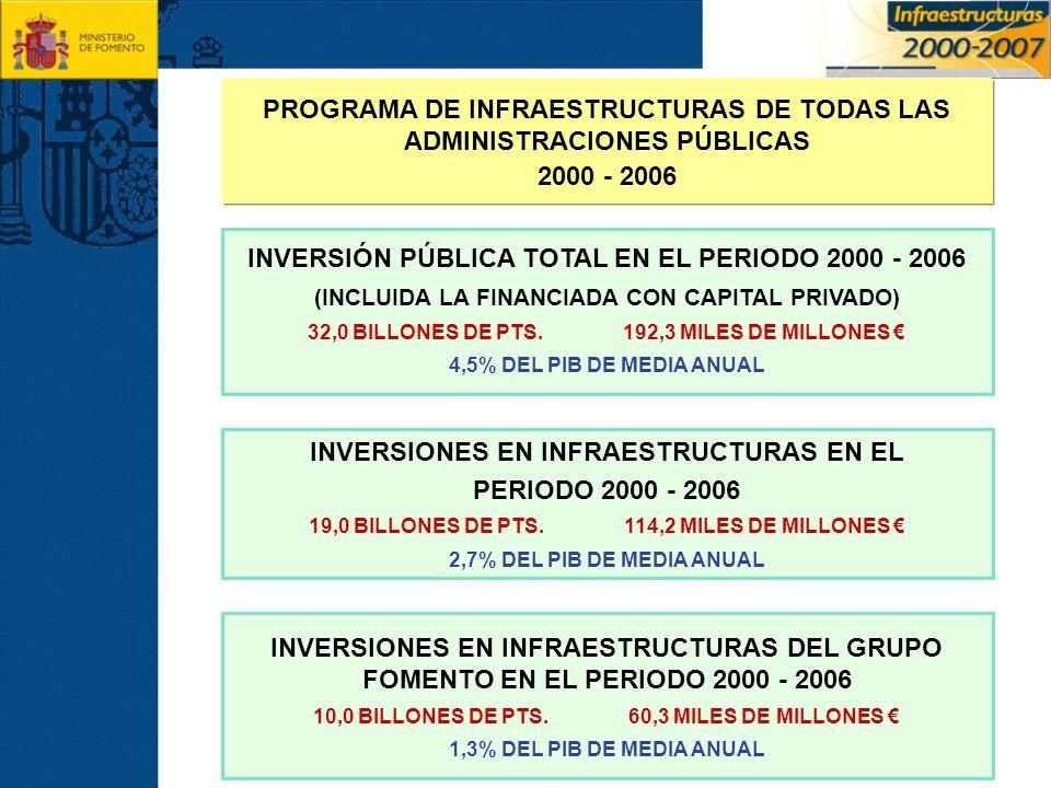 PROGRAMA DE INFRAESTRUCTURAS DE TODAS LAS ADMINISTRACIONES PÚBLICAS 2000 - 2006 INVERSIONES EN INFRAESTRUCTURAS DEL GRUPO FOMENTO EN EL PERIODO 2000 -